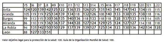 Valores de medición aportados por la Junta de Castilla y León. 2013. Jcyl.es.