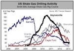 En esta gráfica se puede ver el rápido agotamiento de los pozos de gas de esquisto en EEUU. Fracturahidráulica.
