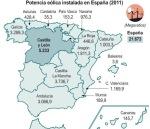 Potencia eólica en Esaña. 2011. Fracturahidraulica.