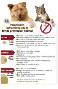 Principales infracciones de la ley de protección animal gallega. 23 sept. 2014.
