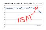 La estimación del voto PP-PSOE entre enero 1996 y julio 2014.