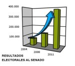 Resultados electorales del Pacma al Senado. Pacma.org.