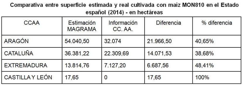 Comparativa entre superficie estimada y real cultivada con maíz MON810 en España. 14 oct. 2014.