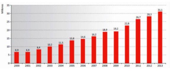 Evolución de las ventas de Comercio Justo 2000-2013 (en millones de euros). Nuevatribuna.es.