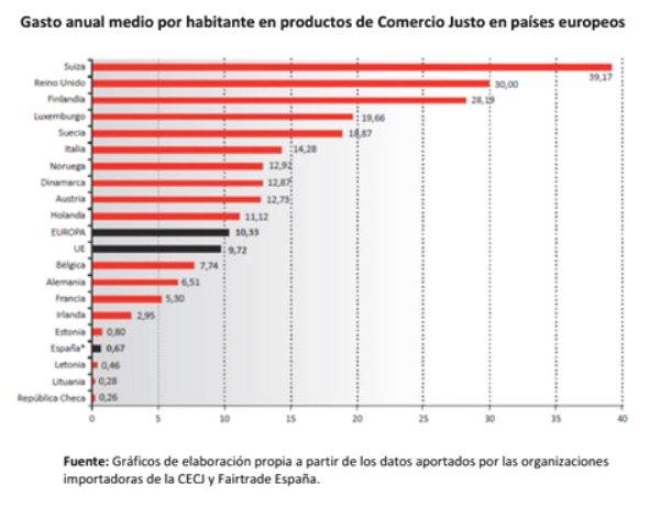 Gasto medio por habitante en productos de comercio justo en Europa. 2013. Nuevatribuna.es.