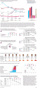 Clima político España, 7 dic. 2014. Fuente: elpais.com.