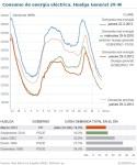 Huelga general 29M. Consumo eléctrico. 29 marzo 2012. Elmundo.es.