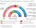 Resultados electorales en Grecia. 25 enero 2015. Elmundo.es.