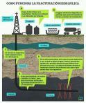 ¿Cómo funciona la fracturación hidráulica. 350.org.