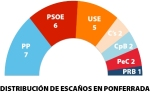 Resultados elecciones Municipales 2015. Ponferrada. Bierzocomarca.eu.
