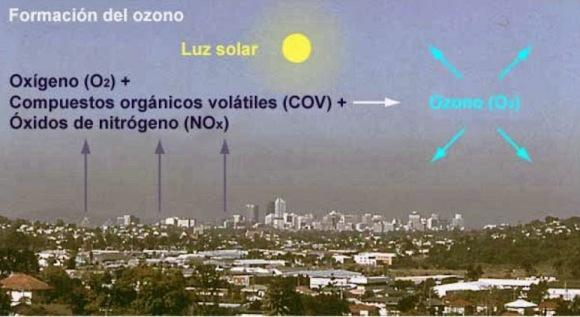 Formación del ozono troposférico. 2013. Ecologistasenaccion.org.