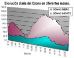 Un mapa comparativo de la dispar evolución diaria del ozono en invierno y en verano en Castilla la Mancha. 2013. Jccm.es.