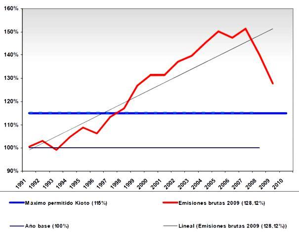 Evolución de las emisiones de gases de efecto invernadero entre 1990 y 2009.