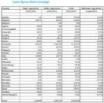 Datos sobre las firmas de la ICE. El agua un derecho humano. 5 jun. 2013. Right2water.eu.