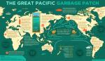 Distribución de los cinco remolinos de basura en el los océanos. H20distributors.com.