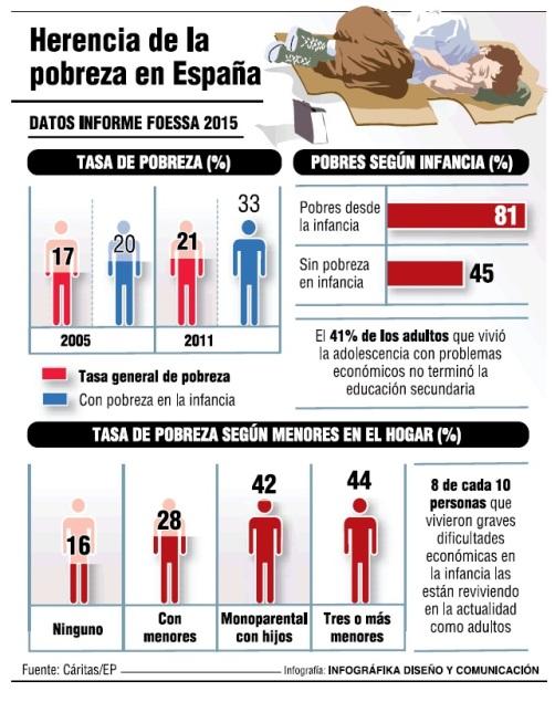 Herencia de la pobreza en España. Foessa.es.